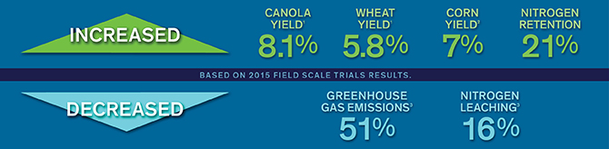 2015 Field Scale Trial Results